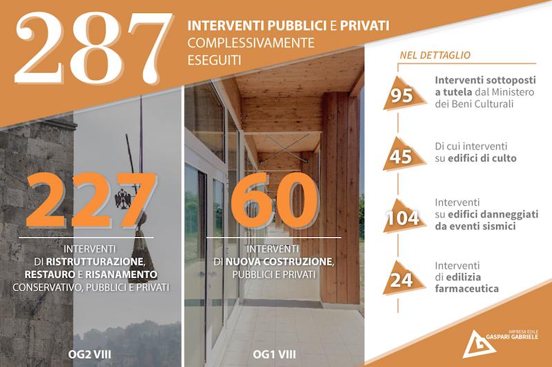 Gaspari_infografica_servizi_8nov (1)